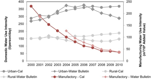 Comparison of domestic and manufacturing water use intensity between calculated results and WB reported data.
