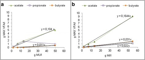 Maximum concentration of each metabolite produced by anaerobic digestion from different concentrations (1.7 to 54.4 g DW/l) of MU leaves (a) and MI leaves (b) in BMP tests.