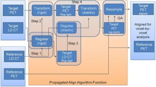 Fusion steps of the propagated align algorithm. Reg-rigid: rigidly registered image. Reg-elastix: rigid and non-rigidly registered image. Step 1: rigid CT to CT alignment of target to reference. Step 2: translation of step 1 on target PET. Step 3: CT to rigid aligned CT non-rigid alignment using elastix toolbox. Step 4: translation of step 3 to PET of step 2. QA: resample of image as quality assurance, so voxel size matches prior to voxel-by-voxel comparison.
