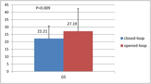 Comparison of the Global score (GS) between the two groups.Global score (GS) could reflect the overall performances of the closed-loop infusion system, including the fluctuation of BIS, the proportion of time of adequate anesthesia (BIS between 40 and 60), median absolute performance error (MDAPE), and Wobble. The mean GS were 22.21±8.50 and 27.19±15.26 in the closed-loop and opened-loop groups during the maintenance phase, respectively (p = 0.009).