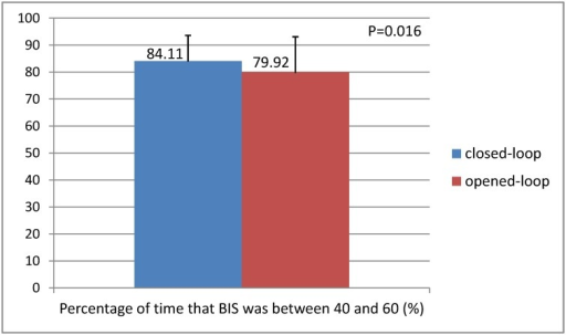 Comparison of the percentage of time that BIS was between 40 and 60 between two groups.The mean proportion of time that BIS was between 40 and 60 were 84.11±9.50% and 79.92±13.17% in the closed-loop group and opened-loop group, respectively (p = 0.016).