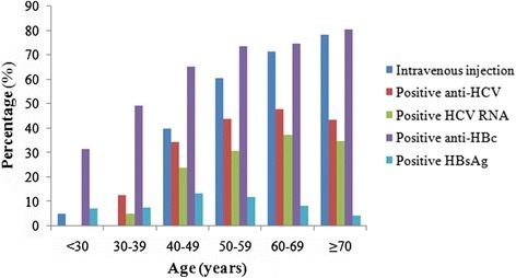 Percentages of intravenous injections and various positive HCV/HBV markers at different ages.