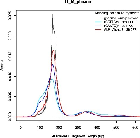 Autosomal fragment lengths originating at regions annotated for alpha repeat elements and two micro-satellite types. The number of fragments used to calculate the size distribution is depicted in the legend beside each repeat category. The repeat specific profiles are superimposed over the genome-wide profile in sample I1_M_plasma for comparison purposes