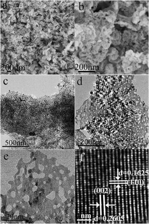 SEM images of the sample A: a low magnification, b high magnification; TEM images: c low magnification and d, e high magnification; (f) a HRTEM image