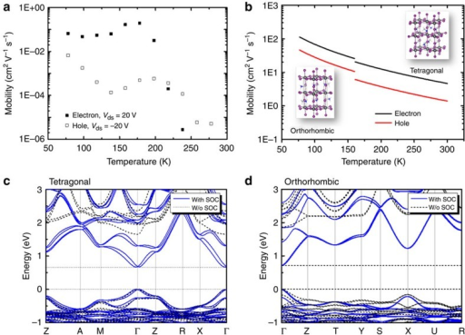 Experimental and theoretical field-effect mobility and band structures of CH3NH3PbI3.(a) Temperature dependence of field-effect electron and hole mobilities, extracted from the forward sweeping of transfer characteristics at Vds=20 V and Vds=−20 V, respectively. (b) Calculated temperature dependence hole (red curves) and electron (black curves) mobility in tetragonal (T=300 to 160 K) and orthorhombic (T=160 to 77 K) phases of CH3NH3PbI3. The crystal unit cells of the two phases are shown as insets. (c, d) Band structures of the tetragonal (c) and orthorhombic (d) phases obtained by DFT-Perdew–Burke–Ernzerhof method with (solid curves) and without (dotted curves; W/o) spin-orbital coupling (SOC).