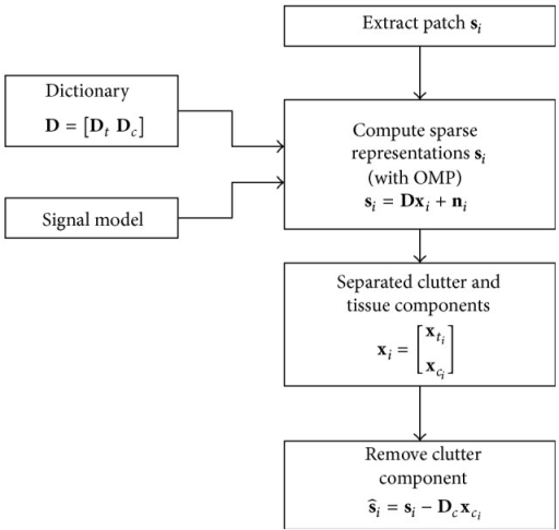 Block diagram of Morphological Component Analysis for clutter reduction for a signal patch si.