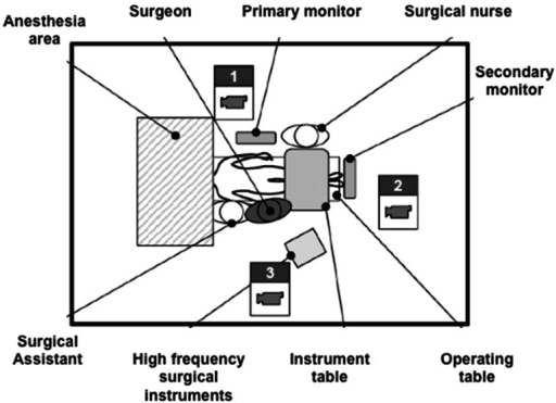 Setup of the video analysis measurements in the operating room