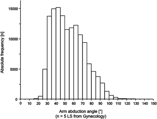 Frequency distribution of the arm abduction angle in gynecological laparoscopic surgery