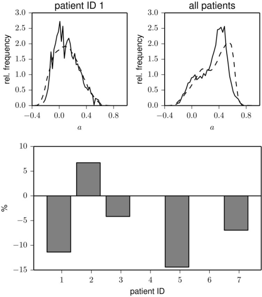 Top: Frequency distributions of the assortativity coefficient derived from data recorded during pre-ictal (solid) and inter-ictal periods (dashed) for one patients (left) and for the pooled data from all patients (right). Bottom: Relative changes of assortativity (āpre − āinter)/āinter during pre-ictal and inter-ictal periods for each patient (patients 4 and 6 had no seizures during the recording period). āinter and āpre denote median values of the respective distributions.