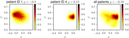 Two-dimensional histograms of the frequencies of occurrence of pairs (a, C) for patient 1 (left), patient 4 (middle), and aggregated for all patients (right). Histograms are normalized to the maximum bin count. ϱ denotes the Pearson correlation coefficient which we determined for the respective datasets.