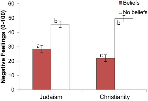 Negative feelings toward target, by target religion and target level of beliefs (Protestant participants only). Error bars indicate ±1 SE. Different subscripts indicate that these bars differ from each other at the p < 0.05 level.