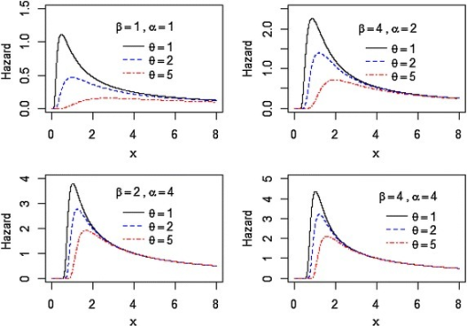 Plots of the hazard rate function of the EIL distribution for different values of , and