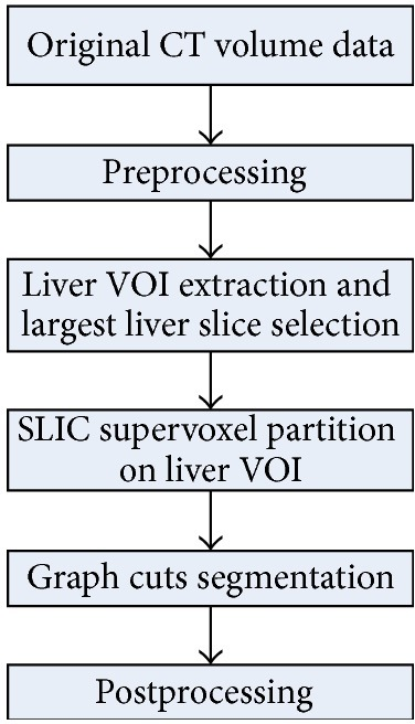 Flow chart of the proposed 3D liver segmentation method.