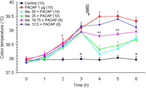 Effects of isatin on PACAP-38-induced hyperthermia. Groups of rats received an i.p. injection of saline (PACAP 1 μg group) or different doses (12.5, 18.75, 25 or 50 mg/kg) of isatin (Isa. + PACAP groups) 3.5 h after an i.c.v. injection of 1 μg PACAP-38. The control group received an i.p. saline injection 3.5 h after i.c.v. saline treatment (groups of animals receiving different dilutions (12.5, 18.75, 25 or 50 mg/kg; i.p.) of isatin 3.5 h after an i.c.v. saline injection are not shown). Number of animals per group is presented in parentheses after the corresponding group. The vertical lines on the top of the marks denote the S.E.M. The vertical arrow denotes the time of isatin injection (3.5 h). * p < 0.05 PACAP vs. other groups; × p < 0.05 control vs. other groups; ** p < 0.05 Isa. 18.75 + PACAP compared with the control, the Isa. 25 + PACAP, the Isa. 50 + PACAP and with the PACAP 1 μg groups.