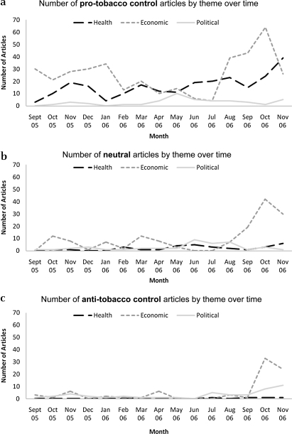 Neutral and anti-tobacco control economic articles surged just prior to the November 2006 election.