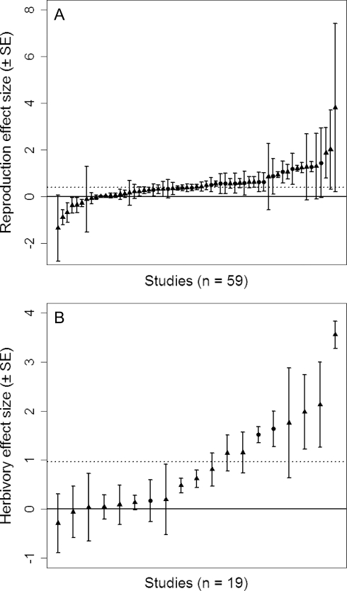 Effect sizes (means ±95% confidence intervals) for responses of (A) plant reproduction and (B) herbivore damage to ant presence, ordered by magnitude.For both panels, the solid line indicates no effect (log-ratio  = 0) and the dashed line indicates the weighted mean effect size. Circles represent observational studies and triangles represent experimental studies; note that the y-axis scales are different for (A) and (B).