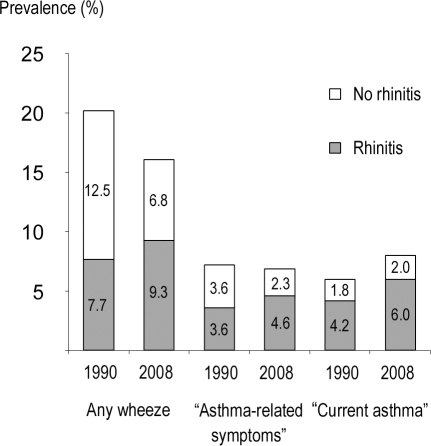"Prevalence stratified by rhinitis.Prevalence (%) of any wheeze, ""asthma-related symptoms"" and ""current asthma"" with and without rhinitis, respectively, in 1990 and 2008."