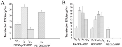 Transfection efficiency for GFP plasmid in OS-RC-2 cells mediated by the PEI and PEI-derived nanoparticles. The Figure 2A was shown the transfection effects of PCFC-g-PEI:GFP polyplexes at different weight ratios versus the control PEI (25 kD):GFP group. The transfection efficiency of FA-PEAs:GFP and HPEI:GFP complexes was respectively compared with the PEI (2-kD)/GFP (Figure 2B). The error bars represented the standard deviation of experimental repeats.