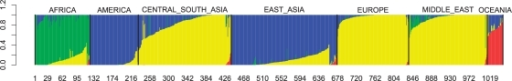 The ancestry proportions for the 1048 individuals from the Human Genome Diversity Project inferred by StructHDP. Each thin line denotes the ancestry proportions for a single individual. Different colors correspond to different ancestral populations. Dark black lines separate individuals from different major geographical divisions. The geographical divisions are indicated by the labels on top of the graph.