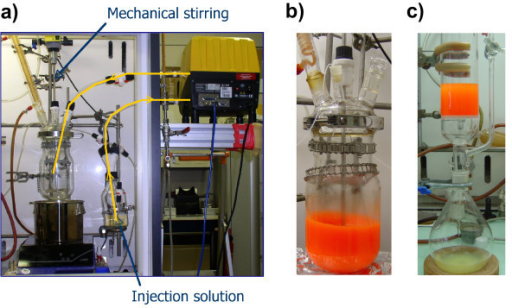 Experimental setup. (a) Experimental setup used for the gram-scale synthesis of nearly monodisperse CdSe nanocrystals. (b) CdSe/CdS/ZnS core/shell/shell nanocrystals in the 2-L reactor at the final stage of synthesis. (c) Purification using a glass filter column retaining the precipitated nanocrystals, while the solvent and byproducts are collected in the round-bottom flask below.