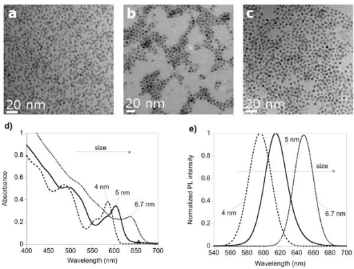 TEM images and spectra of the final, purified samples. (a, b, c) TEM images of the obtained 4.0-, 5.0-, and 6.7-nm CdSe nanocrystals (from left to right). (d) Corresponding UV-vis absorption spectra; (e) normalized PL spectra (excitation wavelength, 450 nm).
