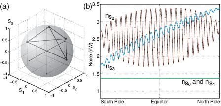 (Color online) BS polarimeter. (a) Eigenstates of the polarization analyzers of the DOAP on the Poincaré sphere, and (b) the noise on the Stokes parameters for states of polarization along the spiral locus of Figure 2 (30 nW input power at 8MHz).