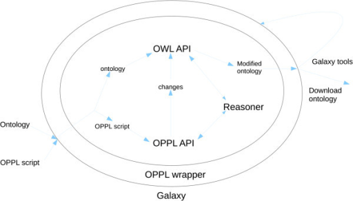 OPPL pipeline. The OPPL engine takes an ontology (circle group on the left) and an OPPL script (dotted square) as inputs, and performs the changes defined by the OPPL script on the input ontology, thereby generating a new output ontology (modified ontology, on the right).