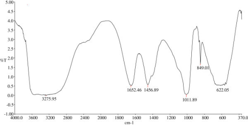 Fourier-transform infrared (FTIR) spectroscopy of purified bioflocculant produced by the consortium.