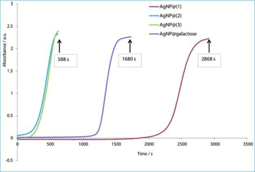 Kinetics of AgNP formation using sugar ligands (1, red), (2, blue), (3, green) and D-galactose (purple). AgNP formation was monitored by the formation of the surface Plasmon peak at 400 nm at the temperature of 20 °C.