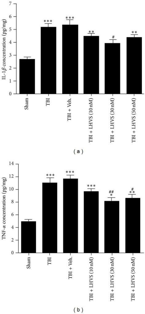 LHVS suppresses the upregulation of proinflammatory cytokines (IL-1β and TNF-α) in the ipsilateral cortex at 24 h after traumatic brain injury (TBI). (a) IL-1β concentration was increased significantly in the TBI and TBI + vehicle groups compared with that in the sham group. Pretreatment with LHVS significantly attenuated IL-1β levels in the ipsilateral cortex compared with vehicle pretreatment. (b) TNF-α concentration was increased significantly in the TBI and TBI + vehicle groups compared with that in the sham group. Pretreatment with LHVS significantly attenuated TNF-α levels in the ipsilateral cortex compared with vehicle pretreatment. Data are presented as mean ± SEM (n = 6). ***P < 0.001, **P < 0.01 versus sham group; #P < 0.05, ##P < 0.01 versus TBI + vehicle group.