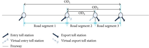 The diagram of relationship between road segments and OD pairs.