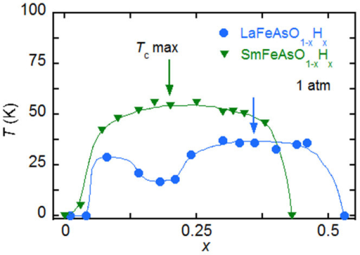 Phase diagram in hydrogen-doped 1111 materials.Superconductive phase diagrams for LnFeAsO1-xHx (Ln = La and Sm). A double-dome Tc(x) is observed in LaFeAsO1-xHx7. The two kinds of superconducting phases, SC1 and SC2, are thought to have different origins. The arrows show the maximum Tc, which shifts to the lightly-doped side in the order La to Sm. This shift in Tc-dome is observed for LnFeAsO1-xHx (Ln = La, Ce, Sm, and Gd) in the order La to Gd, i.e., in order of decreasing ionic radius.