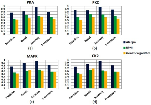 Performance of the Alergia algorithm in comparison to the other two grammar inference methods (RPNI and Genetic algorithm) in terms of precision, recall, accuracy and F-measure for kinases: (a)PKA, (b)PKC, (c)MAPK and (d)CK2.