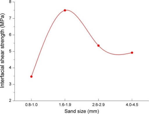 The relationship between sand grain size and interfacial shear strength.
