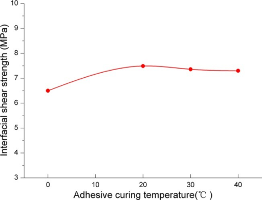 The relationship between adhesive curing temperature and interfacial shear strength.
