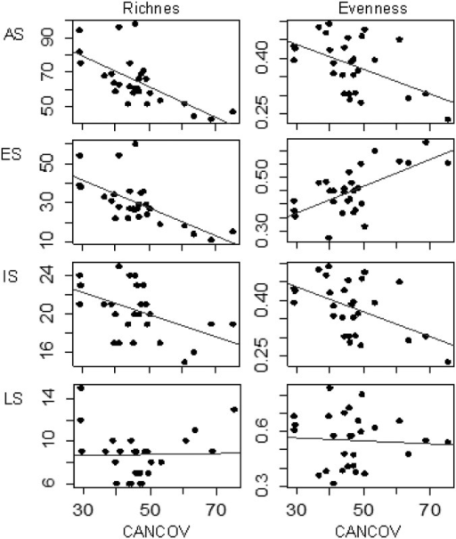 "Influence of predictor variables on plant species diversity in ten oak stands in the Central Pre-Pyrenees, Spain.Species richness and evenness (AS: all plant species; ES: Early-successional species; IS: Intermediate-successional species; LS: Late-successional species) as influenced by stand age ""AGE"" (O: old stands; Y: young stands), age structure of stand ""CVAGE"" (EA: even-aged stands; UEA: Uneven-aged stands), and forest type ""FORTYPE"" (SF: secondary growth stands; CS: abandoned coppice stands). Boxes that have the same letter did not differ significantly based on ANCOVA."
