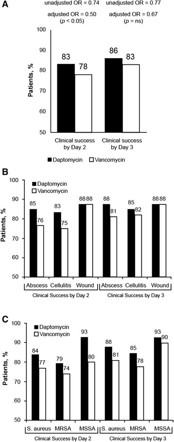 "Proportion of patients achieving clinical success by day 2 and day 3: overall (a), by infection type (b), and by pathogen (c). Clinical success was defined as improvement or cure. a Odds ratio (OR) for vancomycin compared with daptomycin. b Clinical success rates by infection type, excluding the 4 daptomycin and 4 vancomycin patients with ""other"" infection types. c Clinical success rates by pathogen, includr known S. aureus infection for those patients with a culture. MRSA, methicillin-resistant Staphylococcus aureus; MSSA, methicillin-susceptible Staphylococcus aureus. See Table 3 for sample sizes"