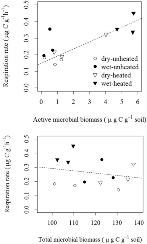 Correlations of soil basal respiration with active microbial biomass [top; F(1, 11) = 15.97, p = 0.003 R2 = 0.62; statistics were calculated using log10-transformed AMB] and total microbial biomass [bottom; F(1, 11) = 0.47, p = 0.509, R2 = 0.04].