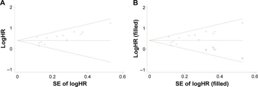 Funnel plot of included studies reporting OS in GC patients.Notes: (A) Begg's funnel plot for the assessment of potential publication bias; (B) funnel plot adjusted with trim and fill method. Circles: included studies. Squares: presumed missing studies.Abbreviations: OS, overall survival; GC, gastric cancer; HR, hazard ratio; SE, standard error.