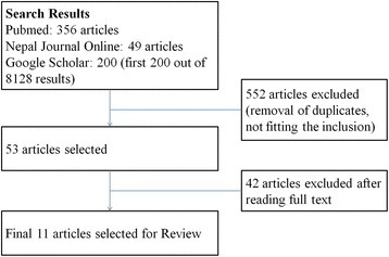 Articles selection process