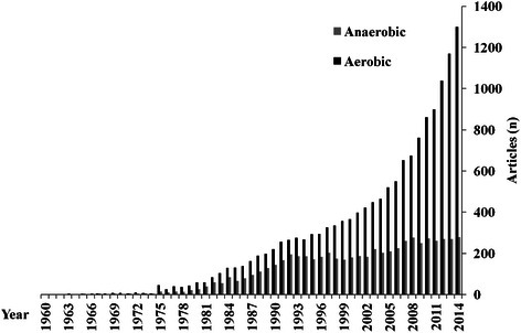 Use of terms 'aerobicandanaerobic' in exercise science on Pubmed as of December 2014.