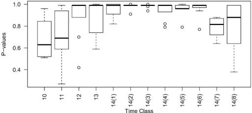 Box plots of time domain GC test p-values for noisy ser   Open-i
