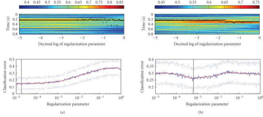 (a) Temporal stabilityof the best separating timeslice as a function of regularization parameter forsubject JMB. The upper plot shows the accuracy of the classifier as a functionof timeslice and regularization parameter. The accuracy is denoted by the coloraccording to the colorbar above the plot. Timeslice yielding maximum accuracyfor each value of the regularization parameter is marked by a black dot. Thelower part of the plot shows the best (over all timeslices) error plottedagainst the regularization parameter using the same timescale as the upper part.(b) Same as (a) but for subject MKN.