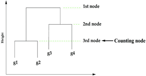 Co-clustering counting. The q-percentile node for co-clustering counting.