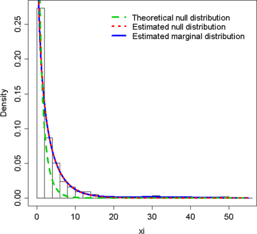 Histogram distribution of the (non-) observed likelihood ratio statistic, theoretical  hypothesis density, and marginal and  hypothesis densities estimated from the mixture model for the DDX17 gene.