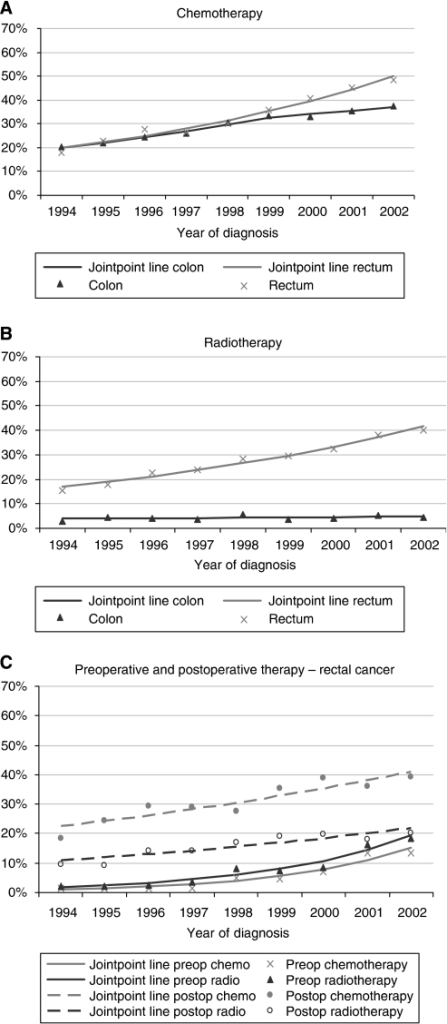 Trends in treatment receipt among colorectal cancer patients, 1994–2002: observed frequencies plus jointpoint regression lines. (A) chemotherapy (% of all patients), (B) radiotherapy (% of all patients), and (C) pre and postoperative therapy (% of rectal cancers).