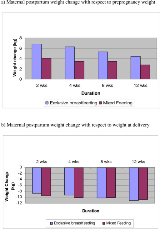 a – Maternal postpartum weight change with respect to prepregnancy weight. b – Maternal postpartum weight change with respect to weight at delivery.