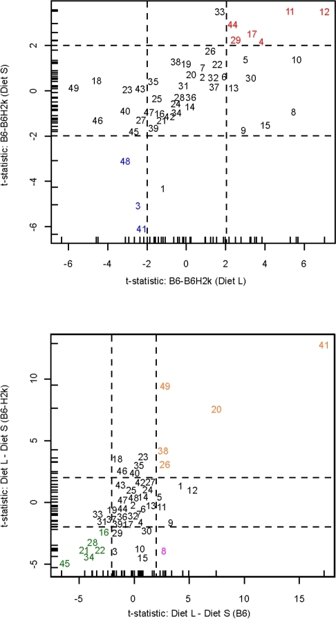 Comparison of t-statistics for within-diet MHC effects compared for two diets (top), and within-MHC Diet effects compared for two MHC types (bottom).Each number represents a compound, indexed in Table 3. Two separate test statistics are represented on horizontal and vertical axes. Horizontal and vertical dashed lines represent thresholds for statistical significance, so that the middle of central panel represents non-significance for both tests. Regarding the relative concentration of a certain compound, in the top panel, red color represents compounds where the concentration is higher in B6 than in B6-H2k and blue color represents compounds where the concentration is higher in B6-H2k than in B6 regardless of diet. In the bottom panel, orange color represents compounds where the concentration is higher in Diet L than in Diet S and green color represents compounds where the concentration is higher in Diet S than in Diet L regardless of MHC type. The pink color represents the single compound where the concentration is higher in Diet L under B6 MHC type, but is lower in Diet L under B6-H2k MHC type.
