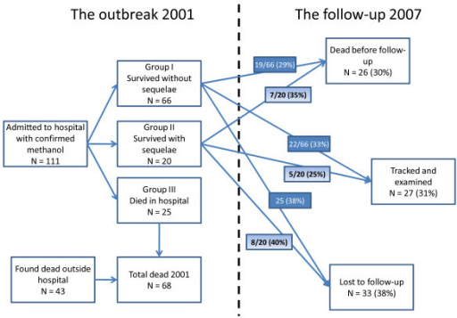 Overview of the methanol outbreak in Estonia in 2001 and the follow-up study in 2007.