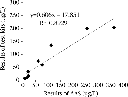 Comparison of arsenic test results between AAS and field test-kit (Gastec)